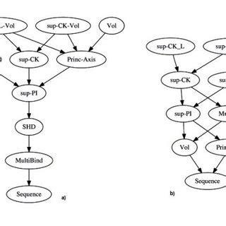 Bioinformatics and Computational Biology, PhD