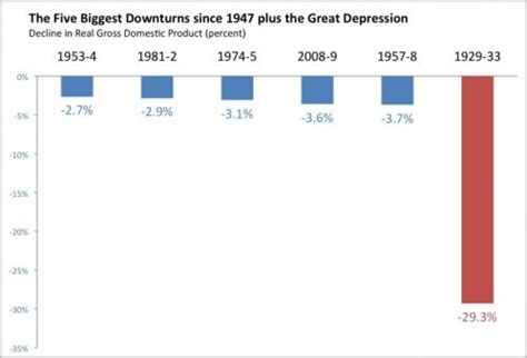 FREE THE CAUSES OF THE GREAT DEPRESSION Essay